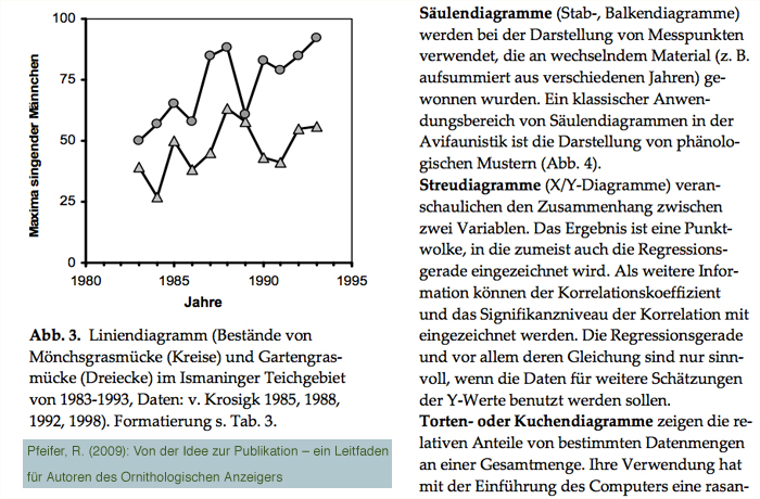 pfeifer_publikation_orn_anzeiger